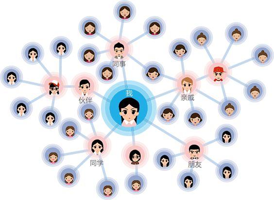 微信内部优惠券群运营 培养团队归属感带队干货